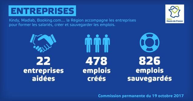 Travail en commission permanente au conseil régional Hauts-de-France